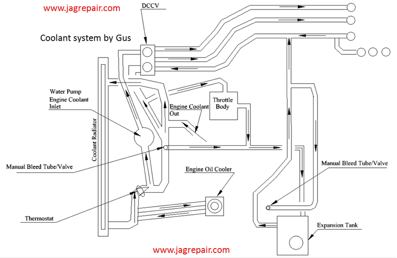CoolantDiagramGJG jagrepair com jaguar repair information resource  at eliteediting.co