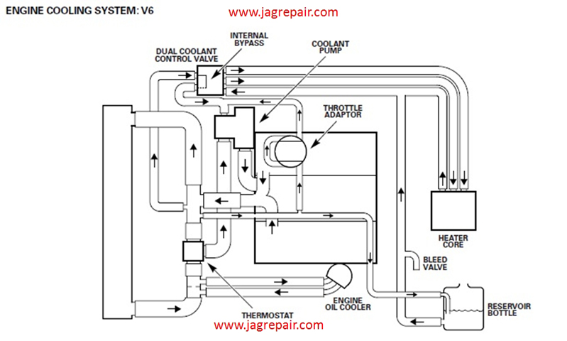 CoolantDiagramJag jagrepair com jaguar repair information resource 2000 jaguar s type fuse box location at mifinder.co
